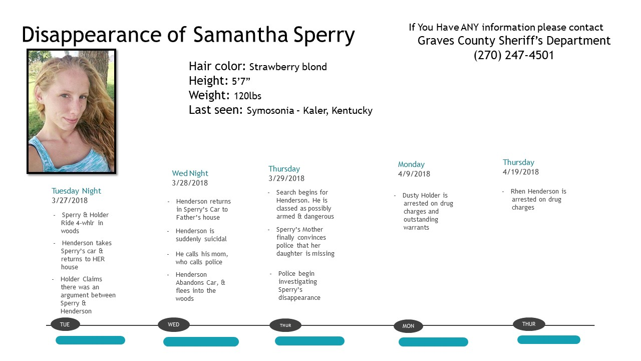 Disappearance of Samantha Sperry timeline